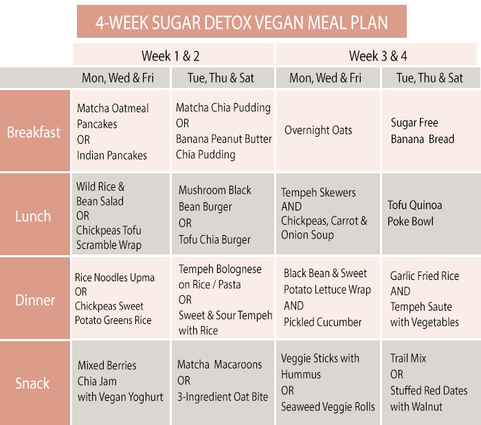 4 week sugar detox vegan meal plan